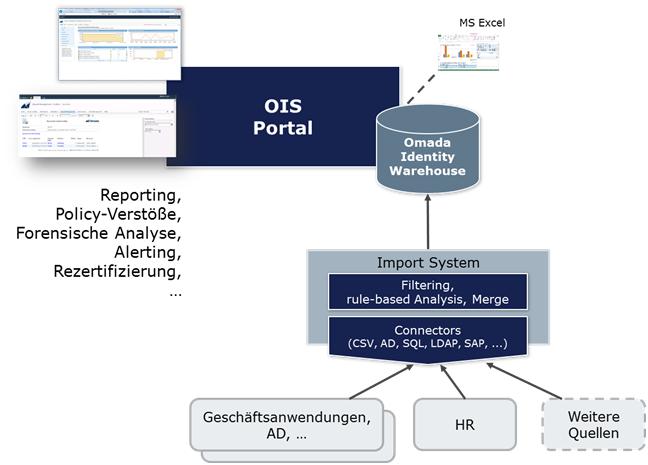 Abb.1: Lösungsarchitektur am Beispiel des Omada IAG Analysemoduls. © Omada A/S