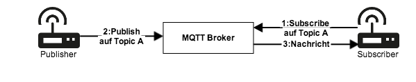 Abb. 1: MQTT Message Broker  © Dominik Obermaier