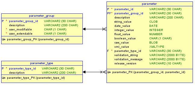 Abbildung 2: Das Datenmodell der Parametertabelle © Jürgen Sieben