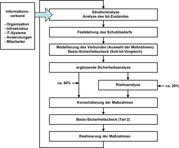 Abbildung 2: Vorgehensmodell nach BSI <br>(Standard 100-2, Grafik aus diesem Standard entnommen)