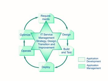 Abb.1: ITIL Application LifeCycle. © ITIL Service Operation