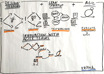 Abb.4: Innovation mit agilen Teams mit Design Thinking, Lean Startup und agilen Methoden. © Nils Bernert