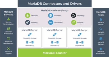 © MariaDB Corporation