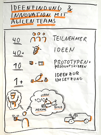 Abb.1: Der Ideation-Workshop. © Nils Bernert