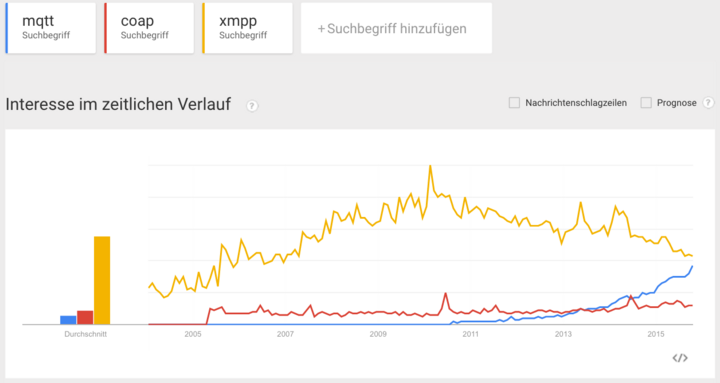Abb.1: Google Trends vom 02.11.2015. © Google Trends