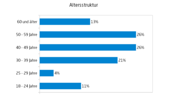Altersstruktur