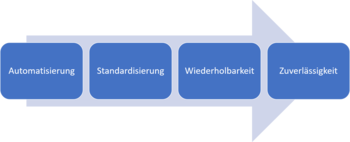 Abb. 2: Die imperative Automatisierung. © Nicholas Dille