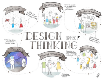 Abb. 1: Design Thinking. © Konstanze Steinhausen