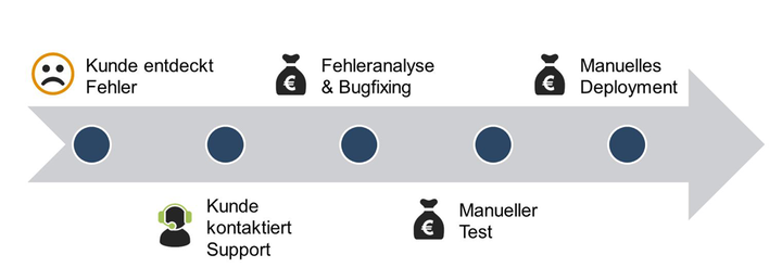 Abb.2: Softwareentwicklungsprozess ohne Continuous Integration & Delivery. © doubleSlash