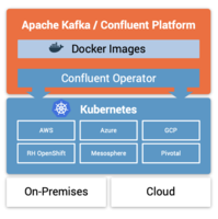 Apache Kafka: Kubernetes Operator © Confluent