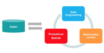Abb. 1: Data Science Pipeline. © Olaf Hein