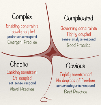 Abb. 3: Cynefin framework. By Snowded CC BY-SA 3.0 from Wikimedia Commons