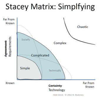 Abb. 2: Die Stacey-Matrix. Quelle: Bernie Maloney
