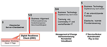 Abb.36: Digital Readiness Check. Quelle: idt