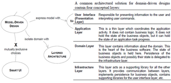 Abb. 7: Die Conceptual Layer im Domain-Driven Design. Quelle: Eric J. Evans