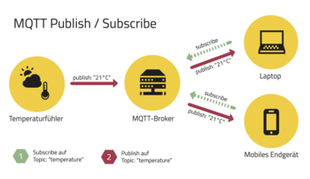 Abb.1: Publish/Subscribe-Architektur von MQTT. © HiveMQ.com