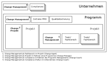 Abb. 1: Change-Management. © Blue Change Solutions