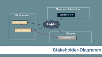Abb. 7: Stakeholder Map. © Christian Botta