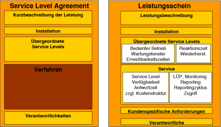 Abb.5: Service Level Agreement Template. © Dr. Robert Scholderer