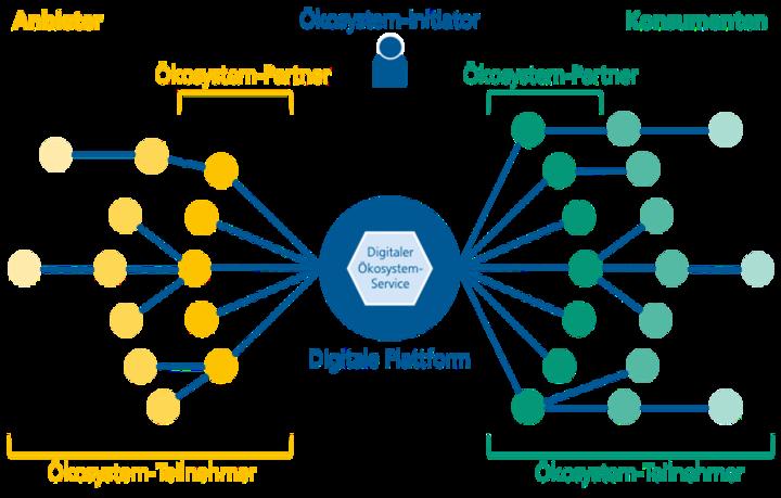 Abb. 4: Akteure eines Digitalen Ökosystems im Bezug zur Digitalen Plattform. © Fraunhofer IESE