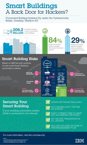 Smart Buildings – Hintertür für Hacker? © IBM Security-Intelligence-Blog