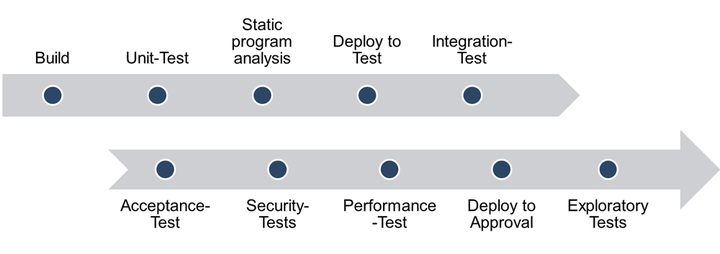 Abb.4: Continuous Delivery Pipeline. © doubleSlash