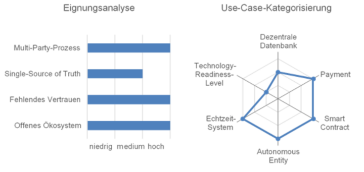 Abb. 4: Use-Case-Analyse Self-Owning Car. © Martin Gösele & Prof. Dr. Philipp Sandner