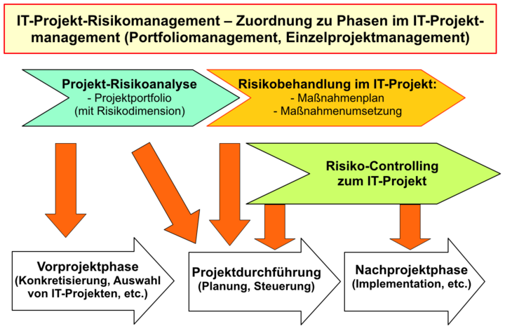 Abb.2: IT-Projekt-Risikomanagement – Zuordnung zu Phasen im IT-Projektmanagement (Portfoliomanagement, Einzelprojektmanagement). © Ernst Tiemeyer