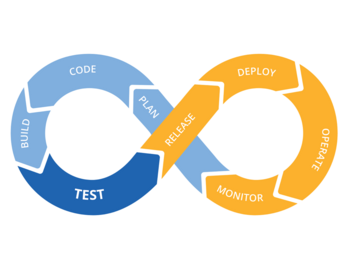 Abb. 4: DevOps-Cycle. © Mark Hlawatschek