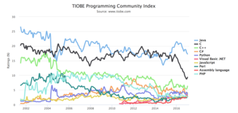 TIOBE Programming Community Index © www.tiobe.com