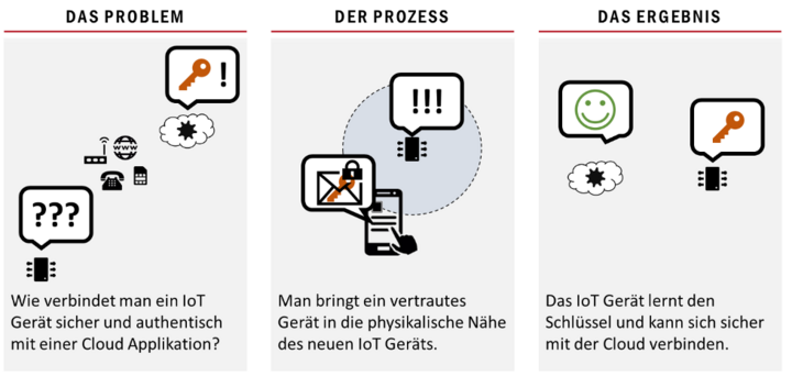 Abb.1: Problem, Prozess und Ergebnis. © Dr. Benedikt Driessen & Christian Zenger / Designed by Freepik and distributed by Flaticon.