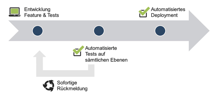 Abb.3: Softwareentwicklungsprozess mit Continuous Integration & Delivery. © doubleSlash