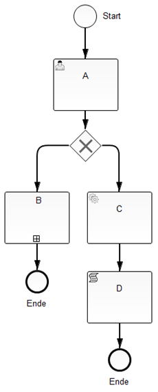 Abb.2: Business Process Model and Notation (BPMN-Modell). © Katharina Hersztowski & Mathias Steding