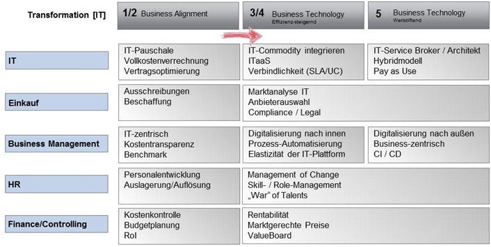 Abb.3: Reifegradentwicklung von IT-Organisation mit Transformation-IT. Quelle: idt