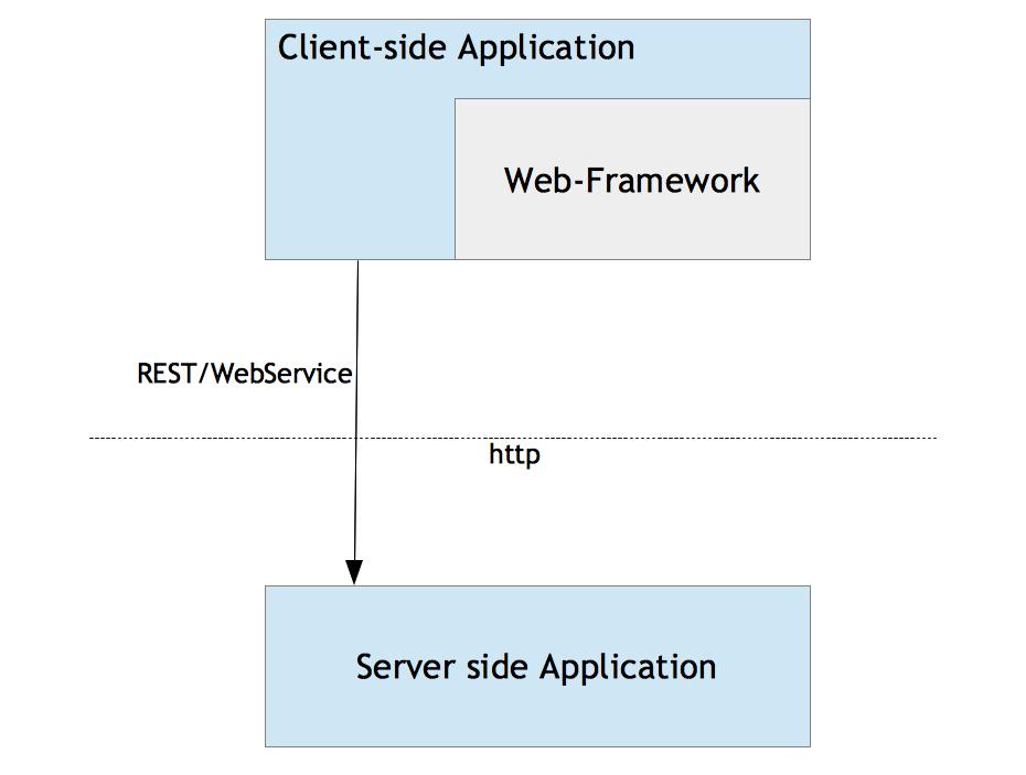 Effiziente Entwicklung von Web-Benutzeroberflächen