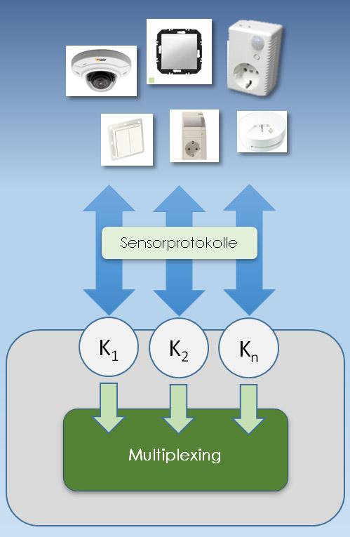IoT-Ready: Konvergenz von Sensorprotokollen | Informatik Aktuell