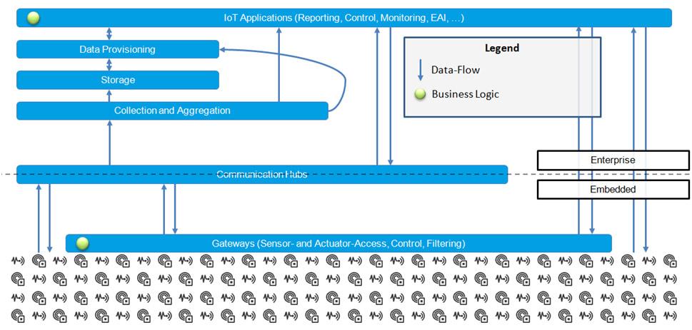 Industrielle IoT-Lösungen mit Eclipse IoT | Informatik Aktuell