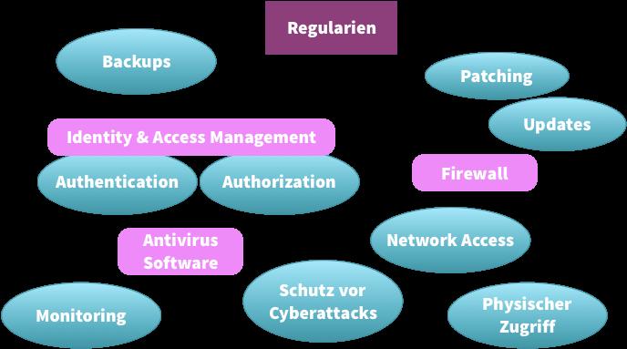 Abb. 1: Bestandteile einer IT Sicherheitsstrategie – deren Umfang  durch branchenspezifische  Regularien genau vorgegeben sein kann. © Dr. Nadine Schöne